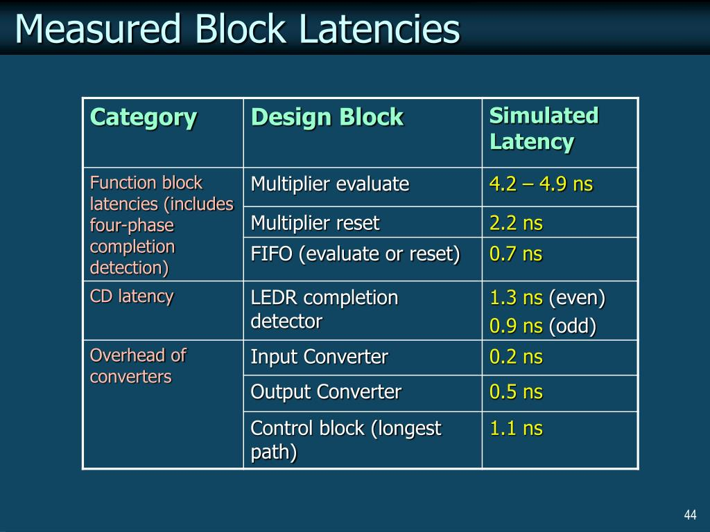 Measured Block Latencies
