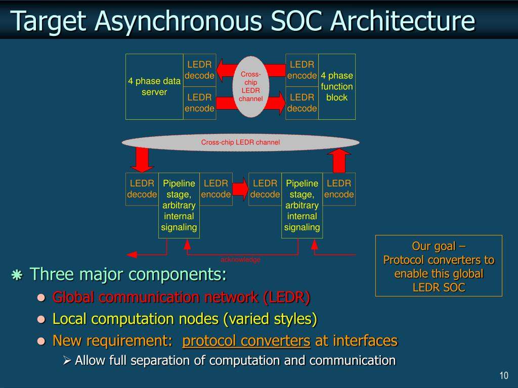 Target Asynchronous SOC Architecture