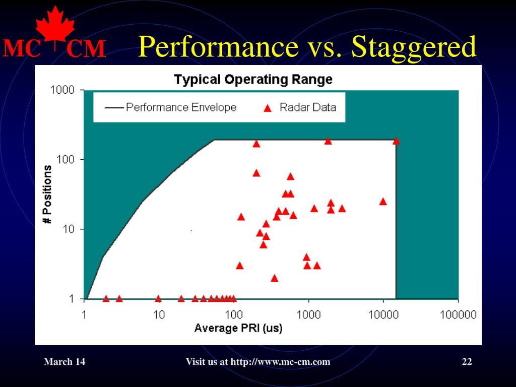 Performance vs. Staggered