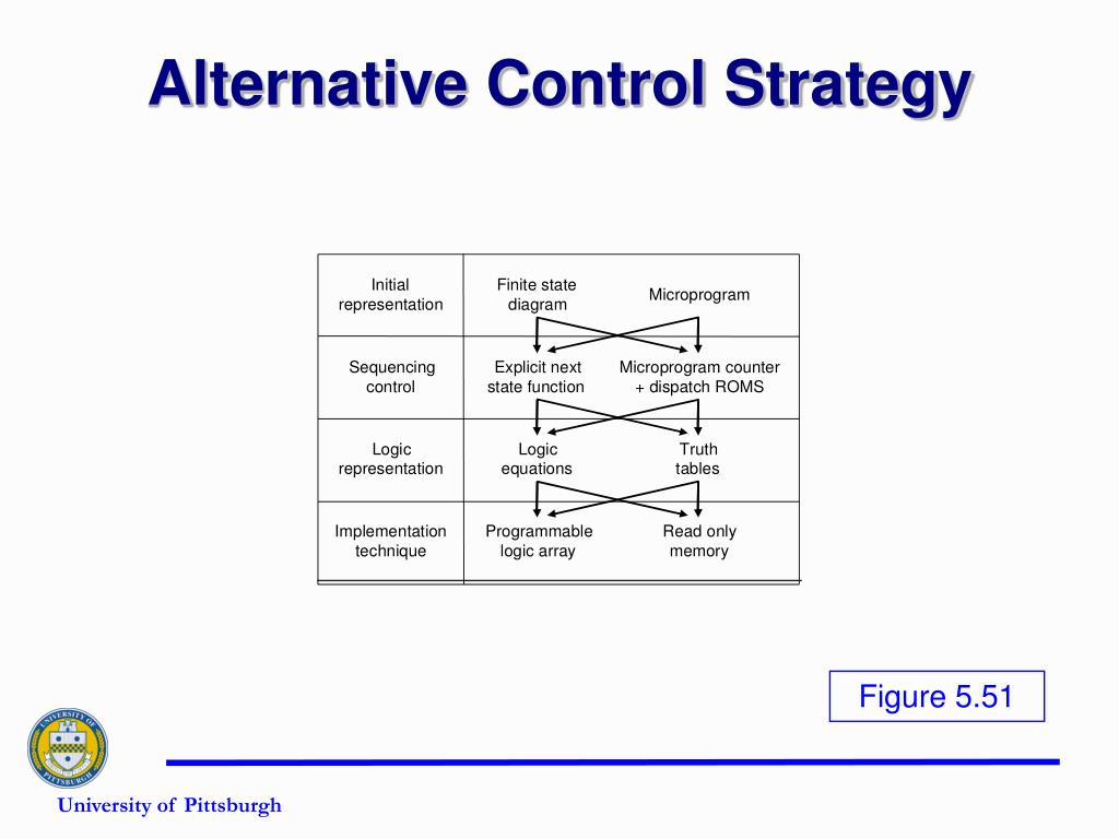 Alternative Control Strategy