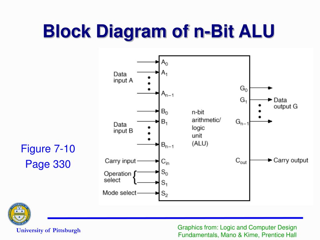 Block Diagram of n-Bit ALU