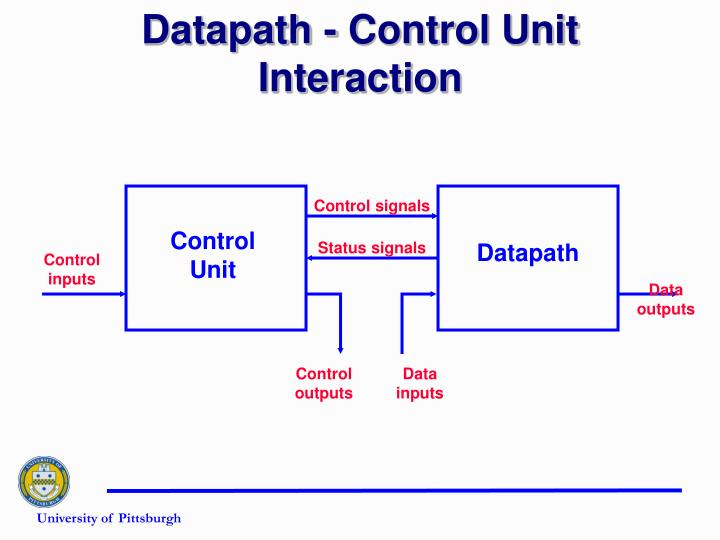 Datapath control unit interaction