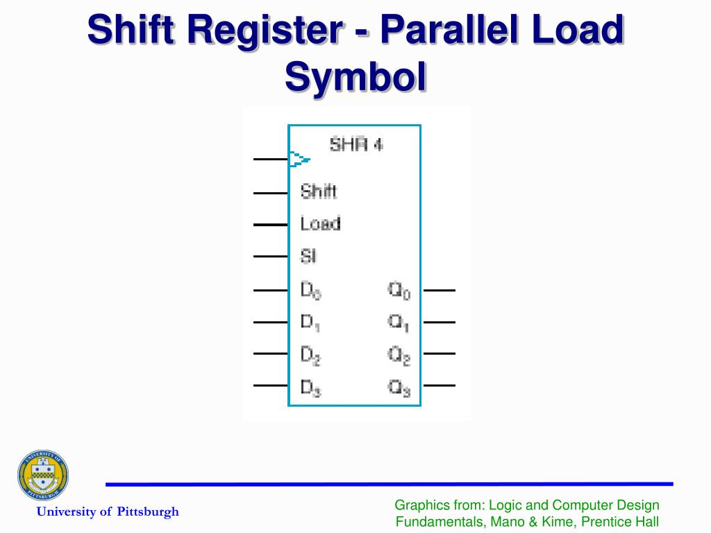 Shift Register - Parallel Load Symbol