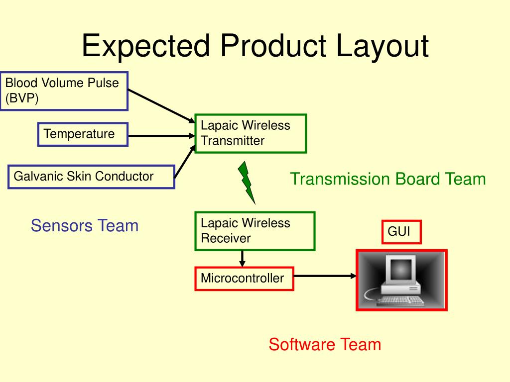 Expected Product Layout