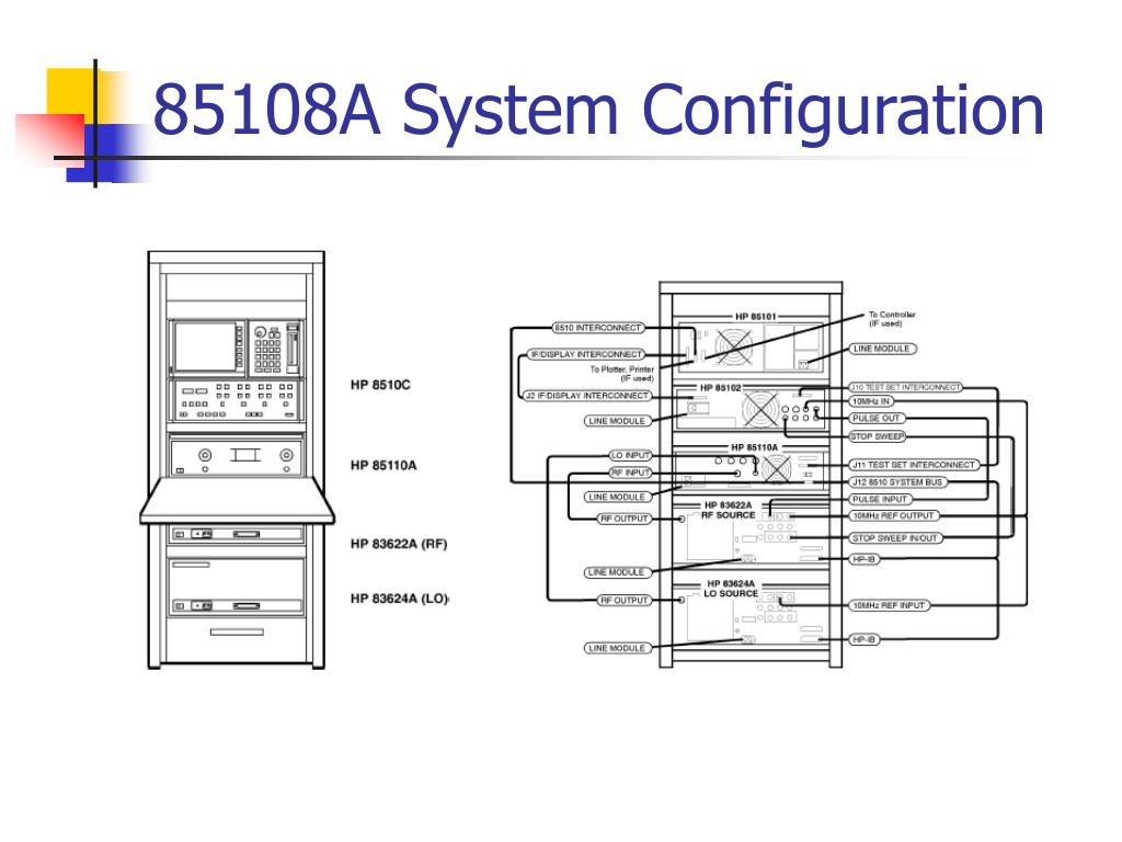 85108A System Configuration