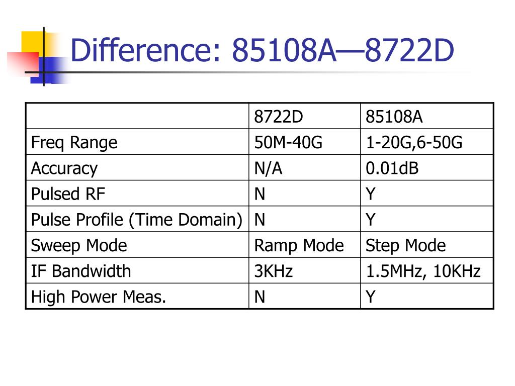 Difference: 85108A—8722D