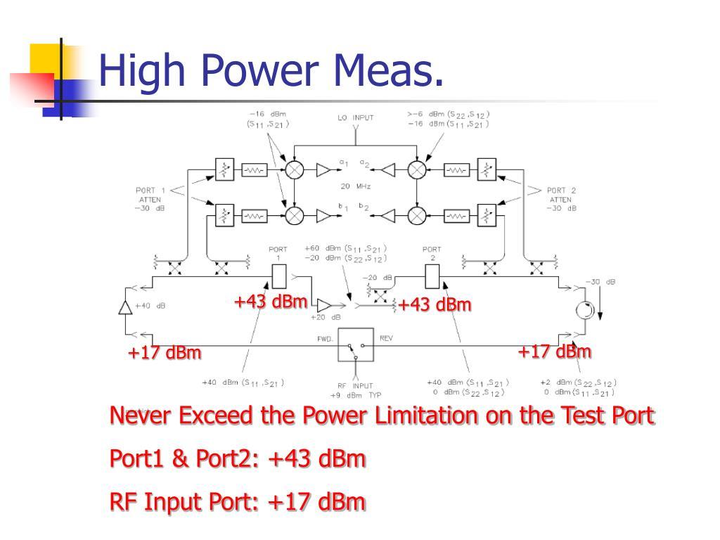 High Power Meas.