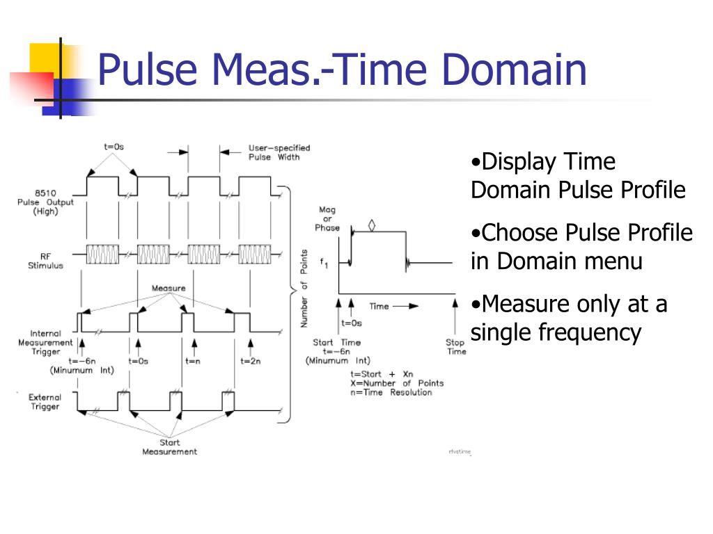 Pulse Meas.-Time Domain