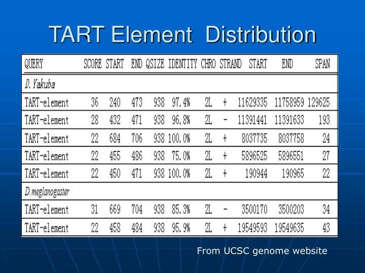 TART Element  Distribution