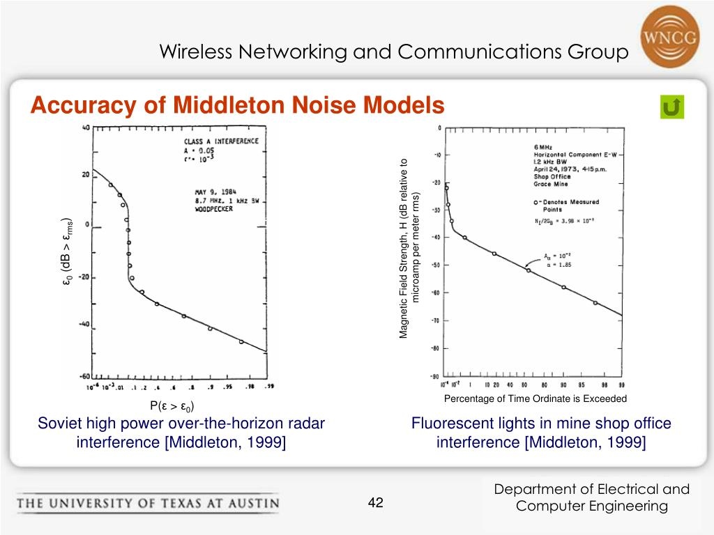 Accuracy of Middleton Noise Models