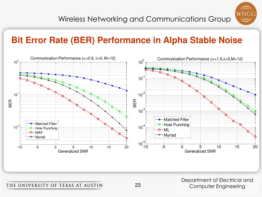 Bit Error Rate (BER) Performance in Alpha Stable Noise