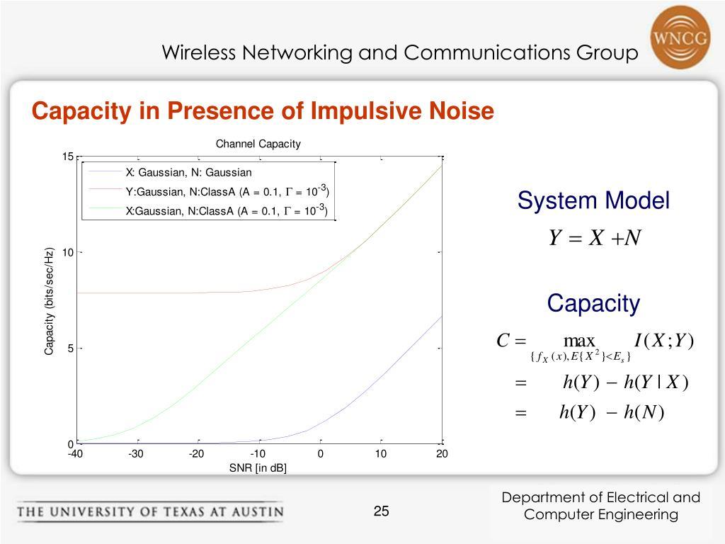 Capacity in Presence of Impulsive Noise