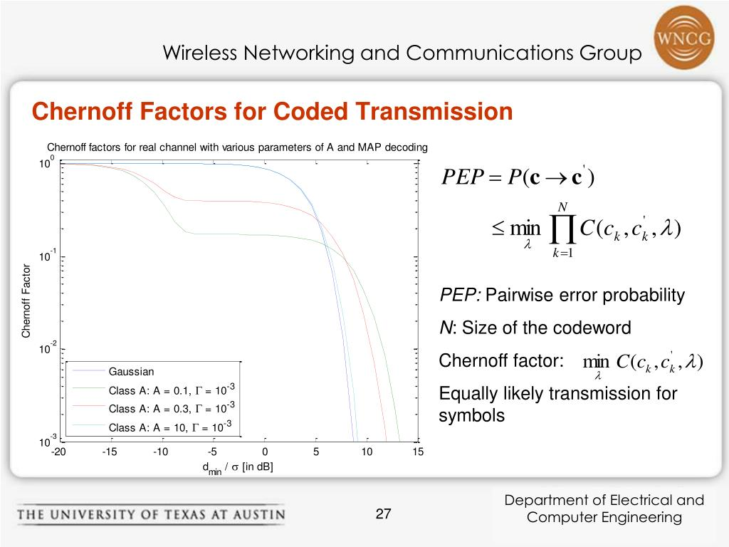 Chernoff Factors for Coded Transmission