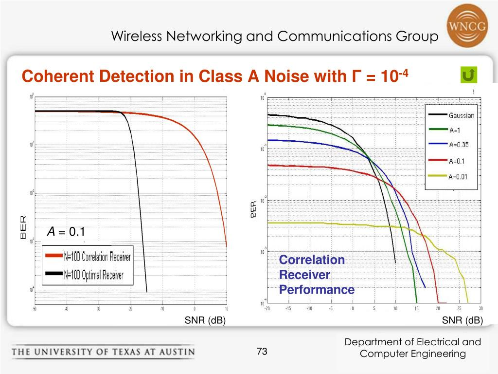 Coherent Detection in Class A Noise with