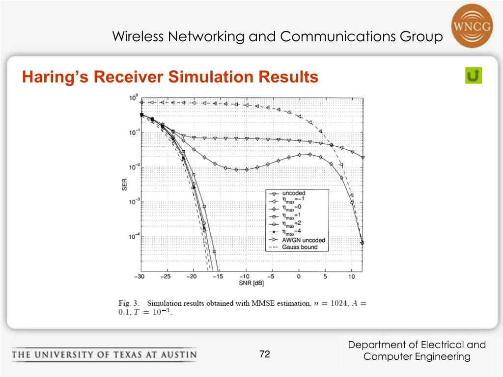 Haring's Receiver Simulation Results