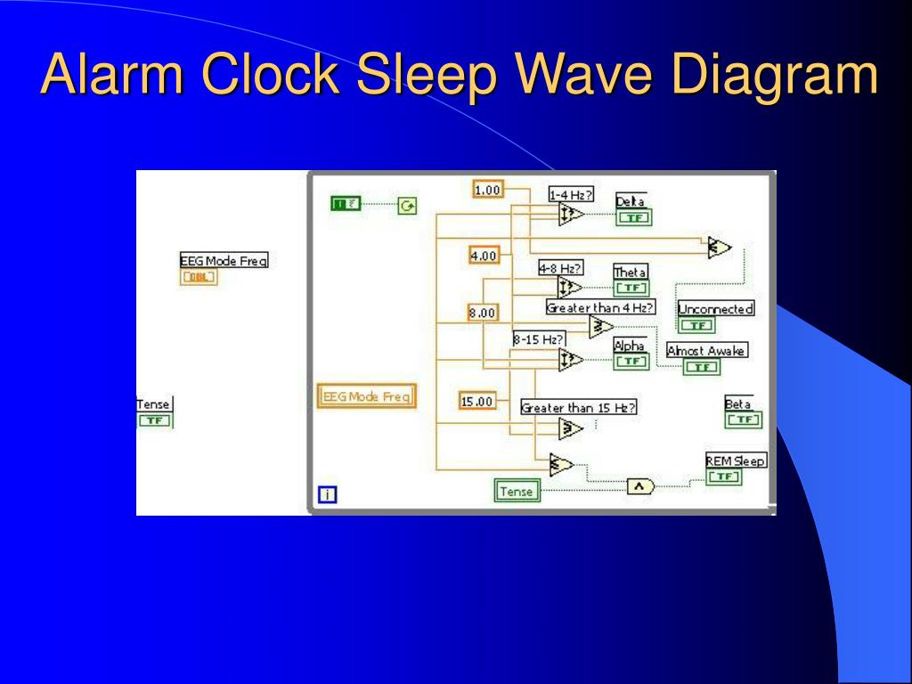 Alarm Clock Sleep Wave Diagram