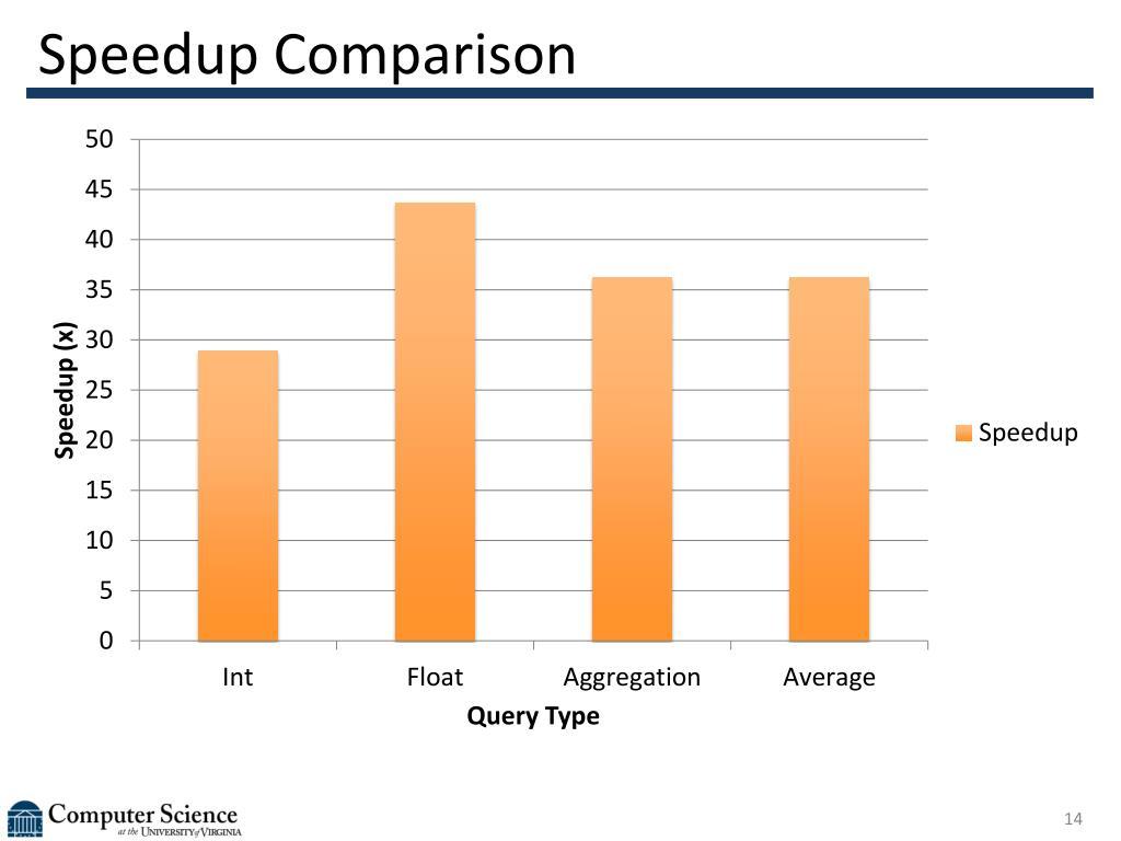 Speedup Comparison