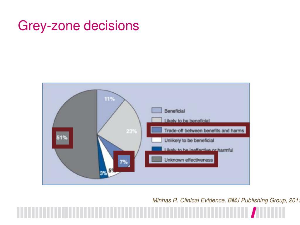 Grey-zone decisions