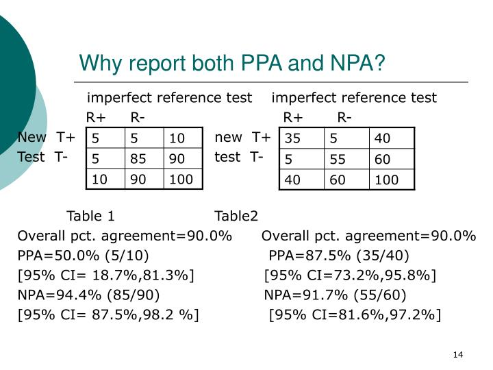 Why report both PPA and NPA?