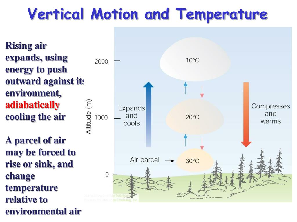 Vertical Motion and Temperature