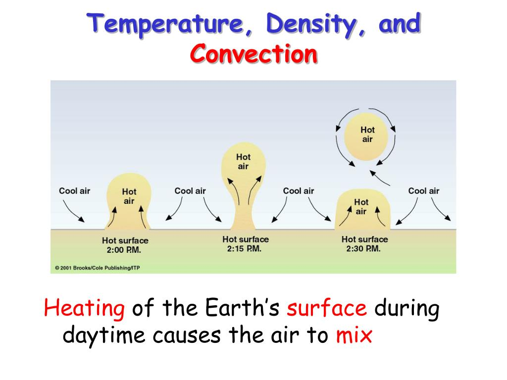 Temperature, Density, and