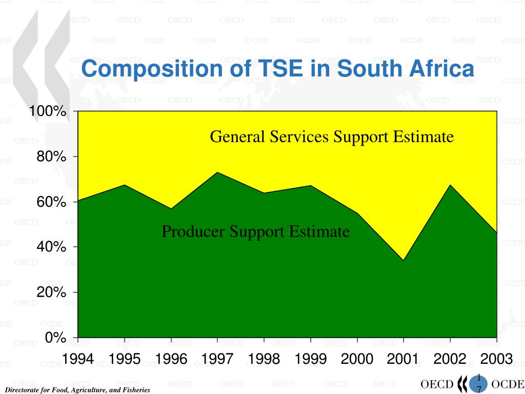 Composition of TSE in South Africa