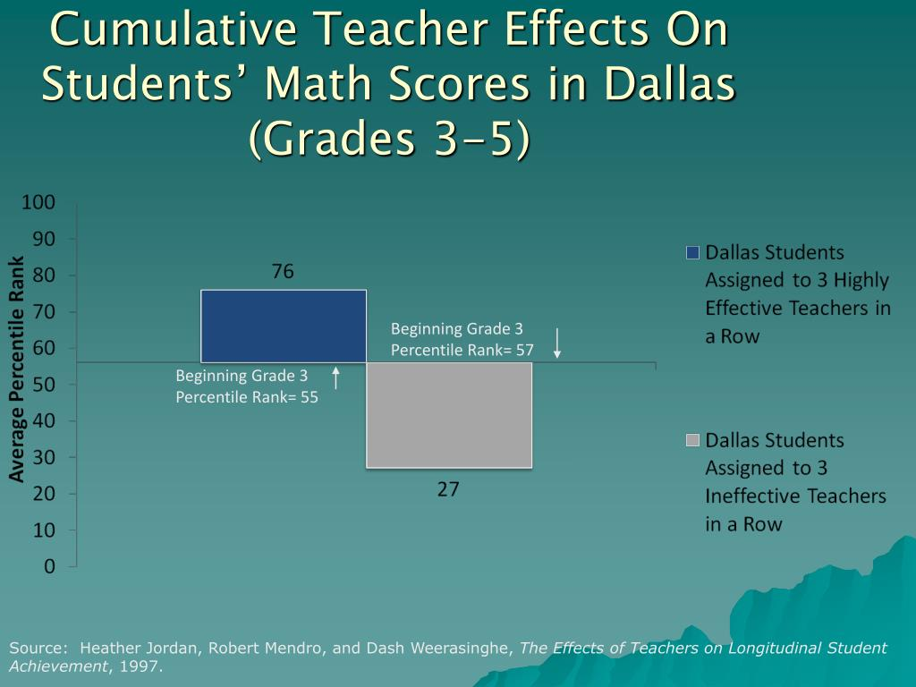 Cumulative Teacher Effects On Students' Math Scores in Dallas (Grades 3-5)