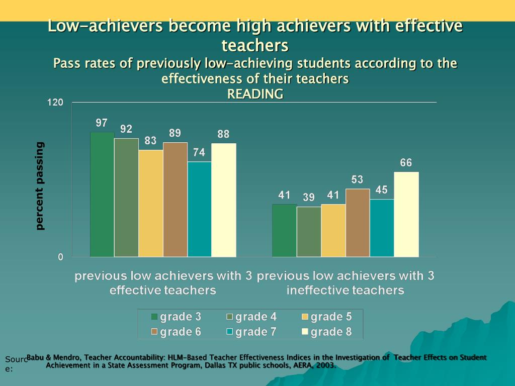 Low-achievers become high achievers with effective teachers