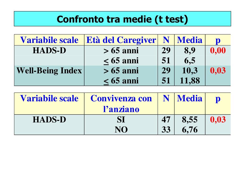 Confronto tra medie (t test
