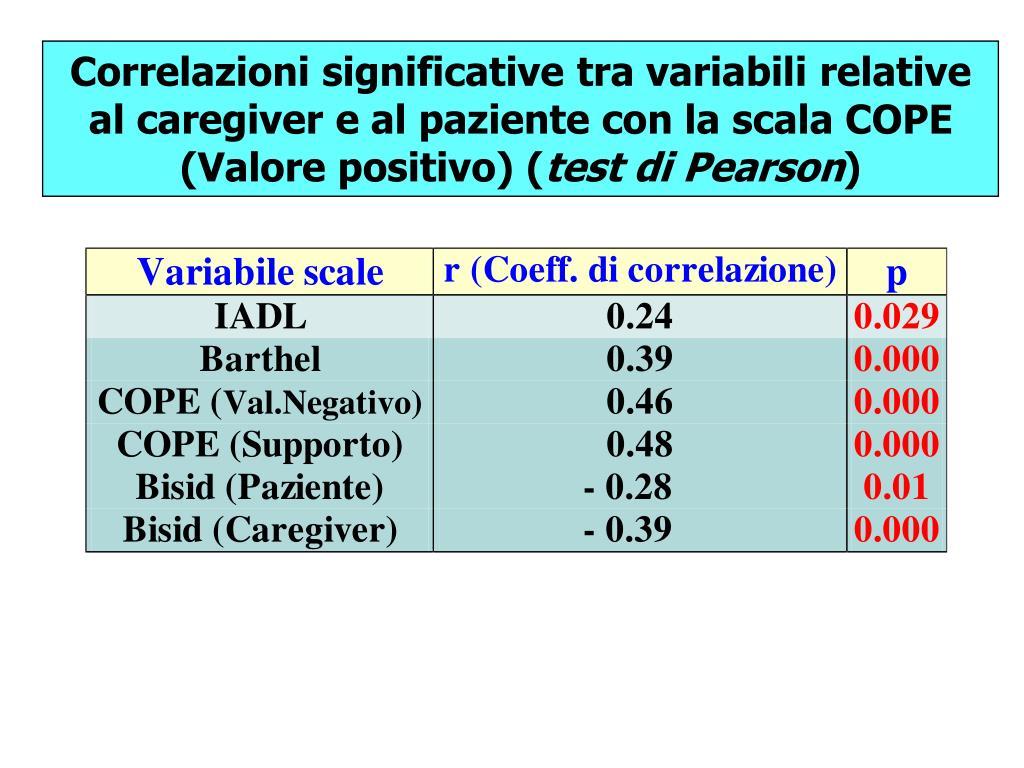Correlazioni significative tra variabili relative al caregiver e al paziente con la scala COPE (Valore positivo) (