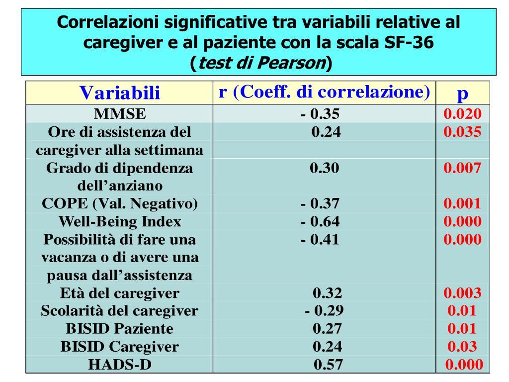 Correlazioni significative tra variabili relative al caregiver e al paziente con la scala SF-36