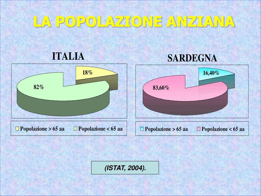 LA POPOLAZIONE ANZIANA