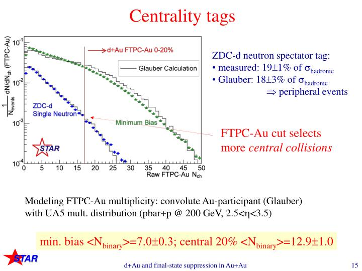 Centrality tags