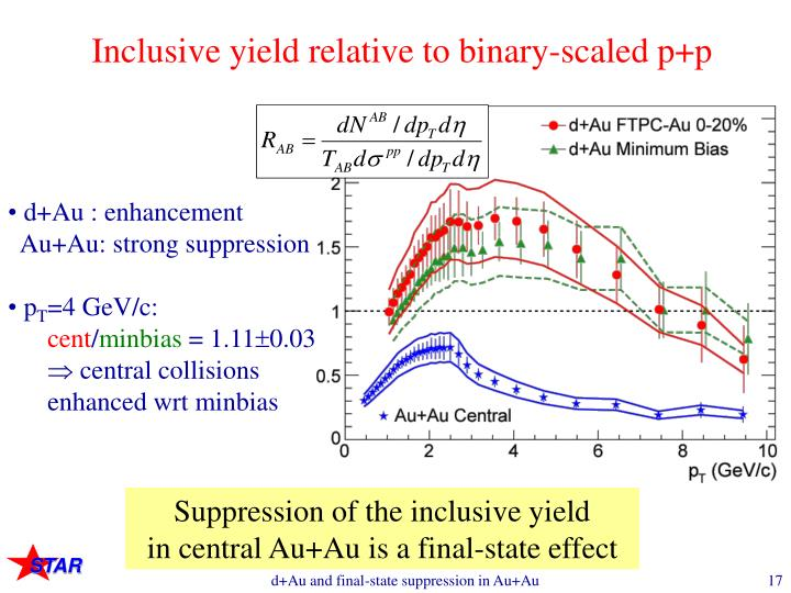 Inclusive yield relative to binary-scaled p+p