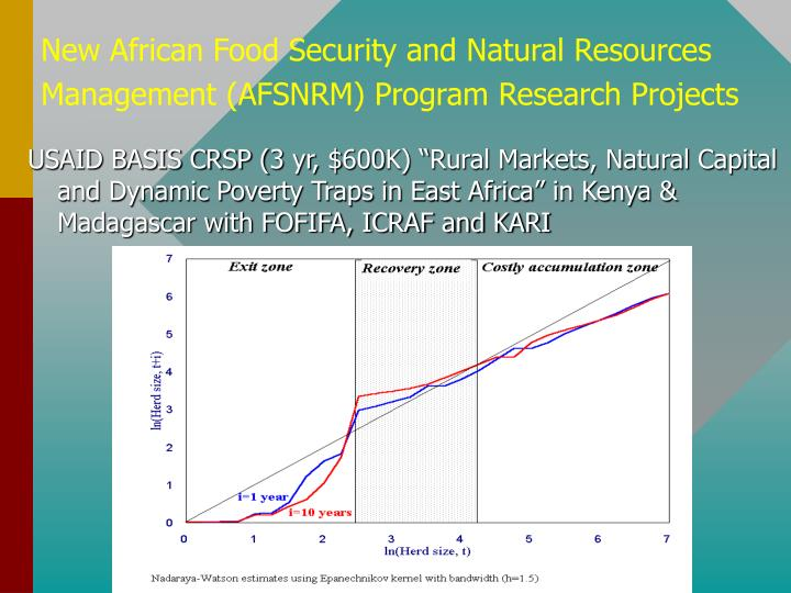 New African Food Security and Natural Resources
