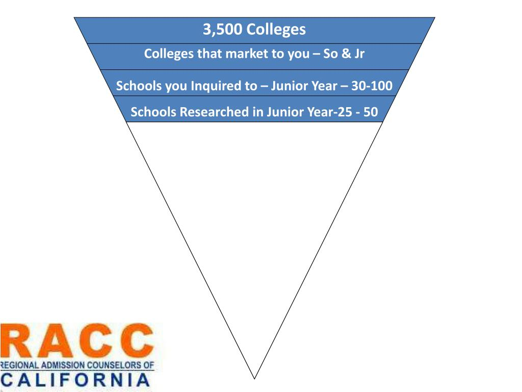 3,500 Colleges