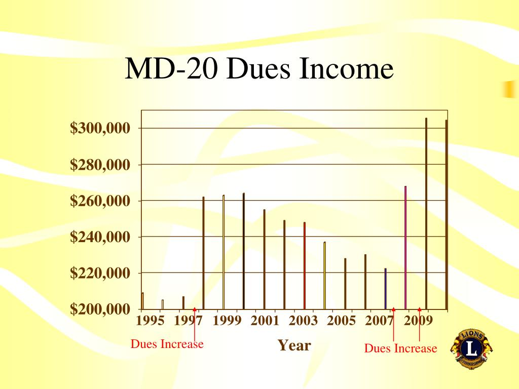 MD-20 Dues Income