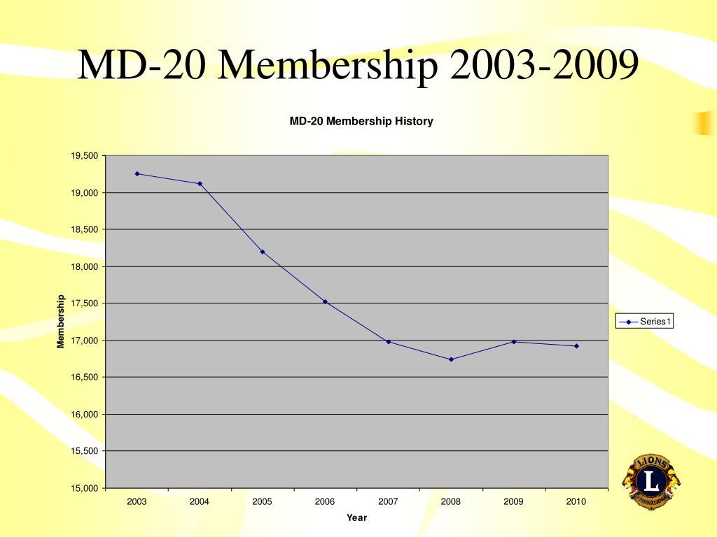 MD-20 Membership 2003-2009