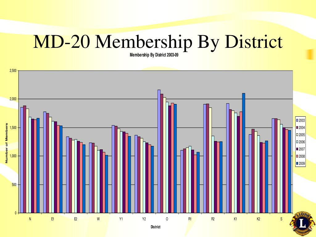 MD-20 Membership By District