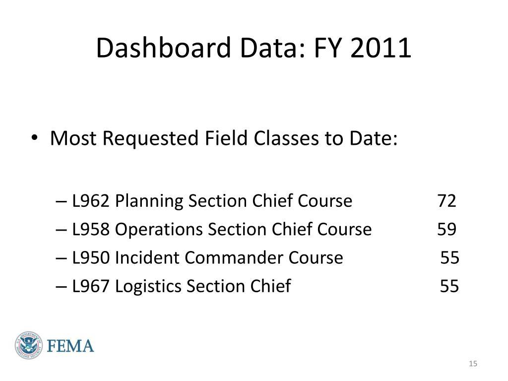 Dashboard Data: FY 2011