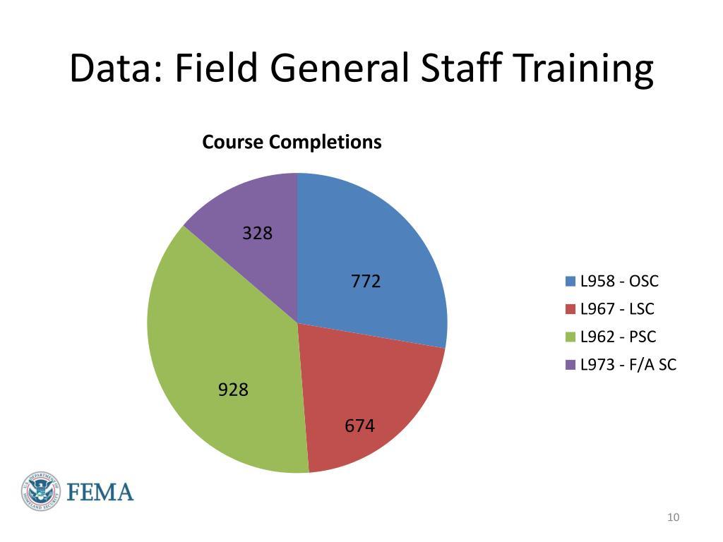 Data: Field General Staff Training
