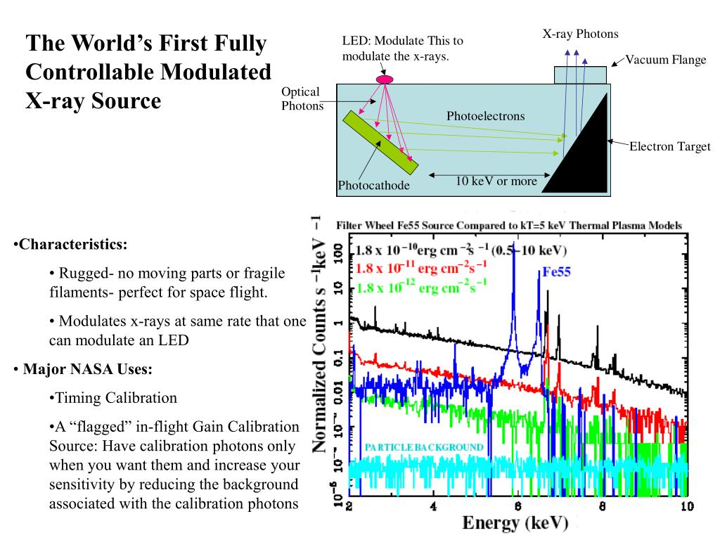 The World's First Fully Controllable Modulated X-ray Source