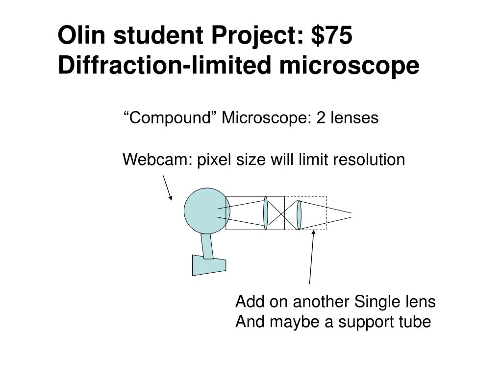 Olin student Project: $75 Diffraction-limited microscope