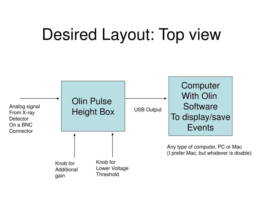 Desired Layout: Top view