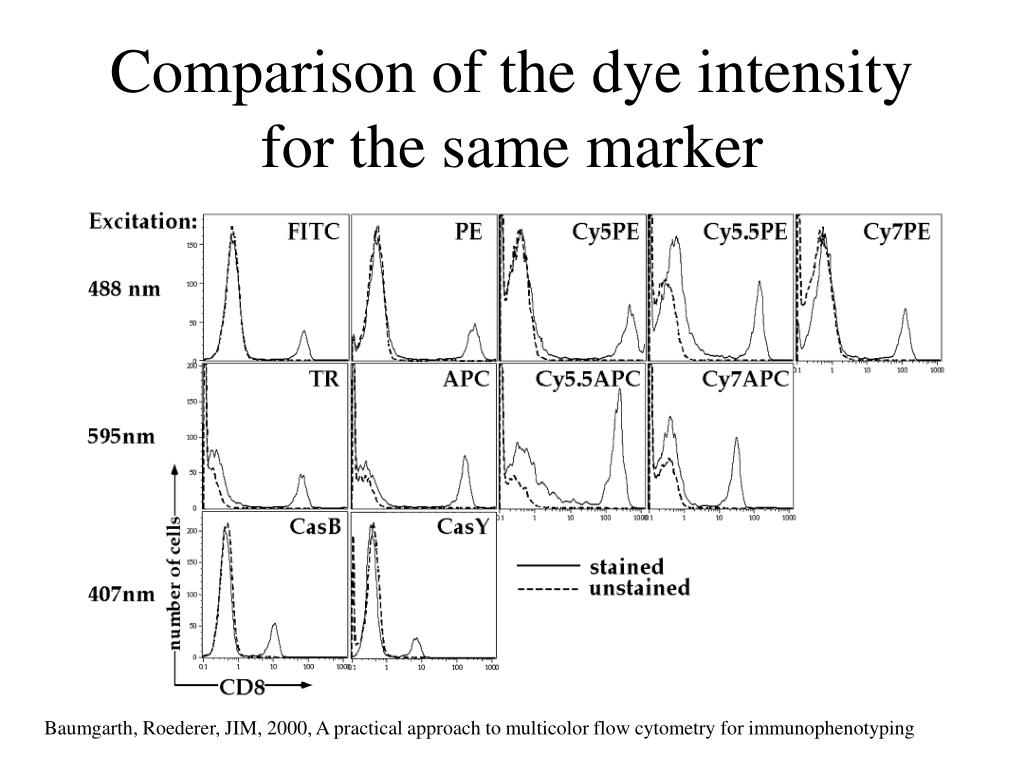 Comparison of the dye intensity for the same marker