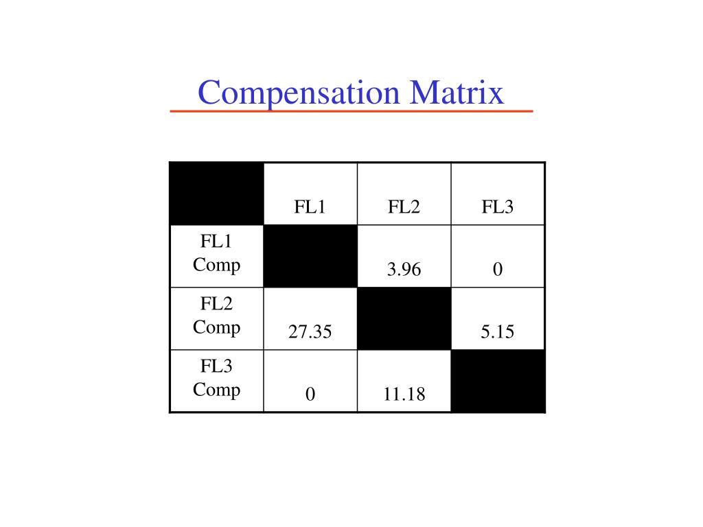 Compensation Matrix