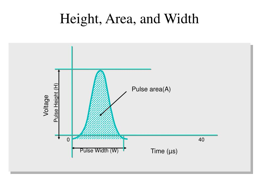 Height, Area, and Width