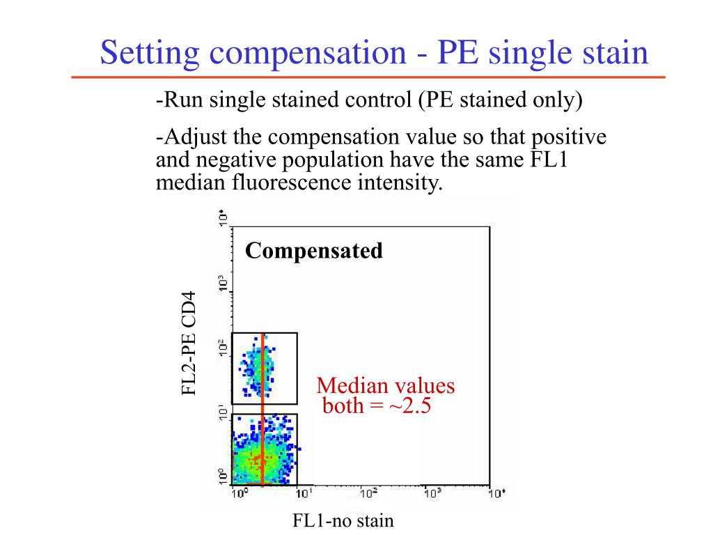 Setting compensation - PE single stain