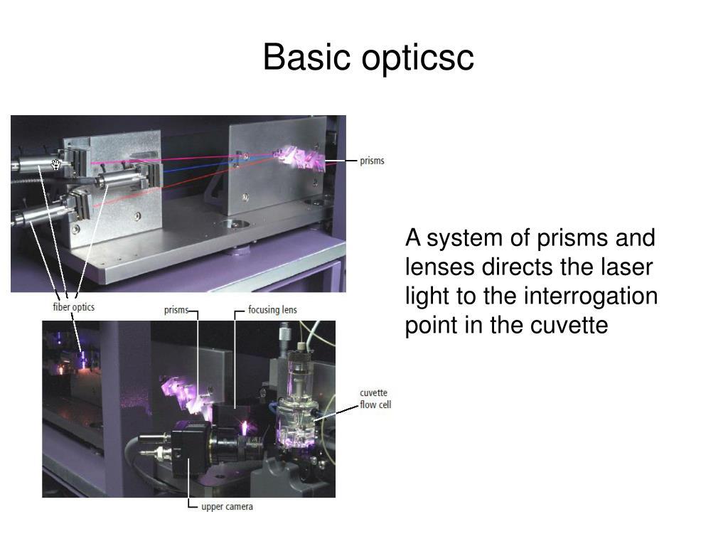 Basic opticsc