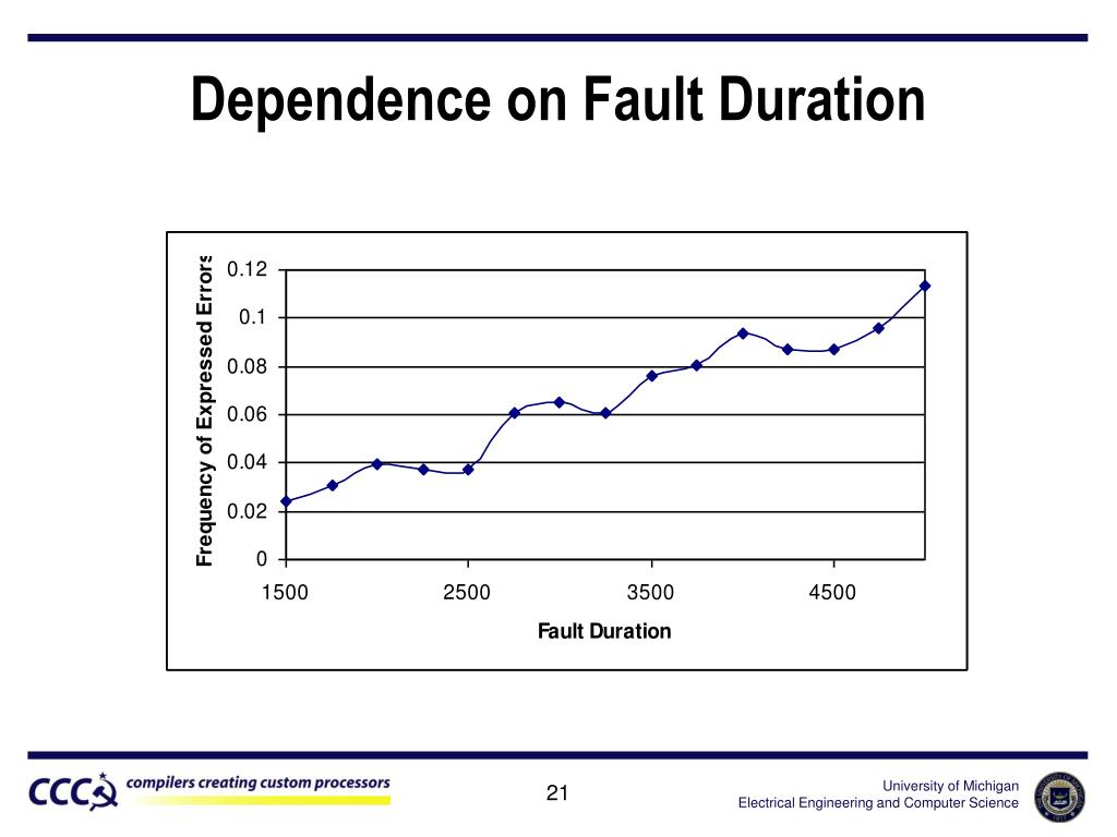 Dependence on Fault Duration